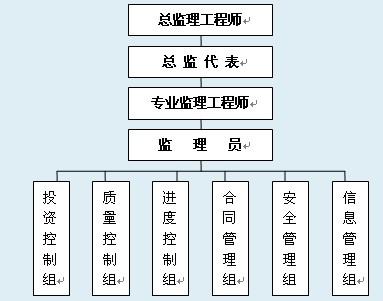 项目监理部组织结构图